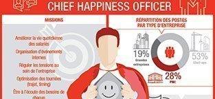 Les qualités recherchées chez un Chief Happiness Officer par Frédéric Rei