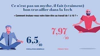 Travaille-t-on mieux dans la French Tech?
